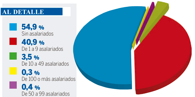 PYMES CANARIAS CRISIS