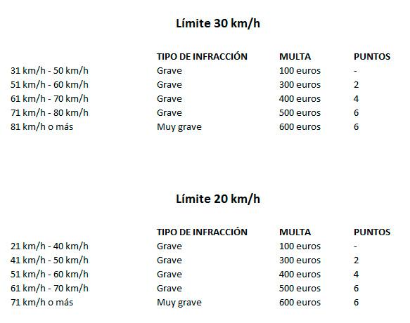 Multas límites de velocidad en ciudades 2021