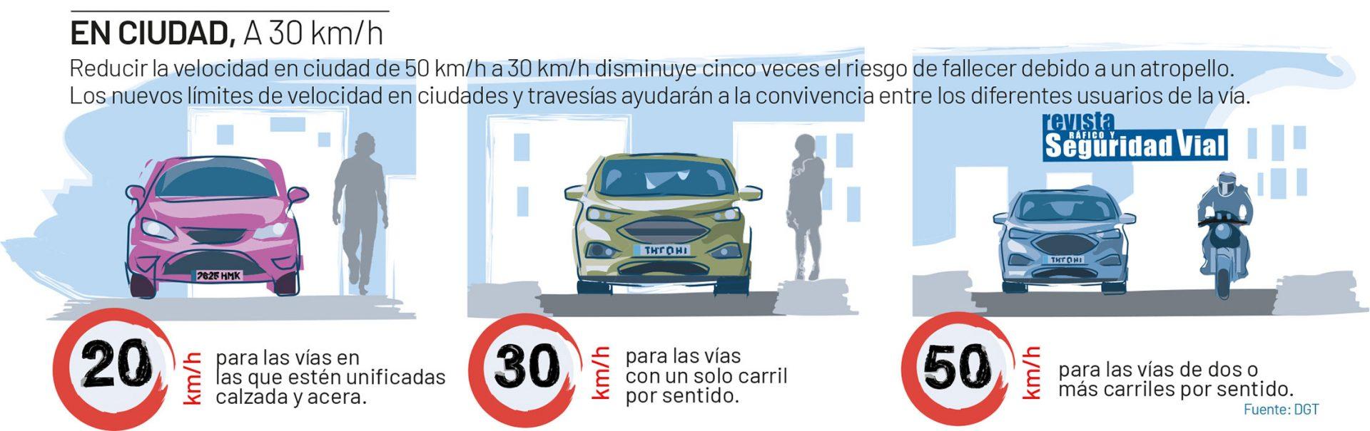 Límites de velocidad en ciudades 2021